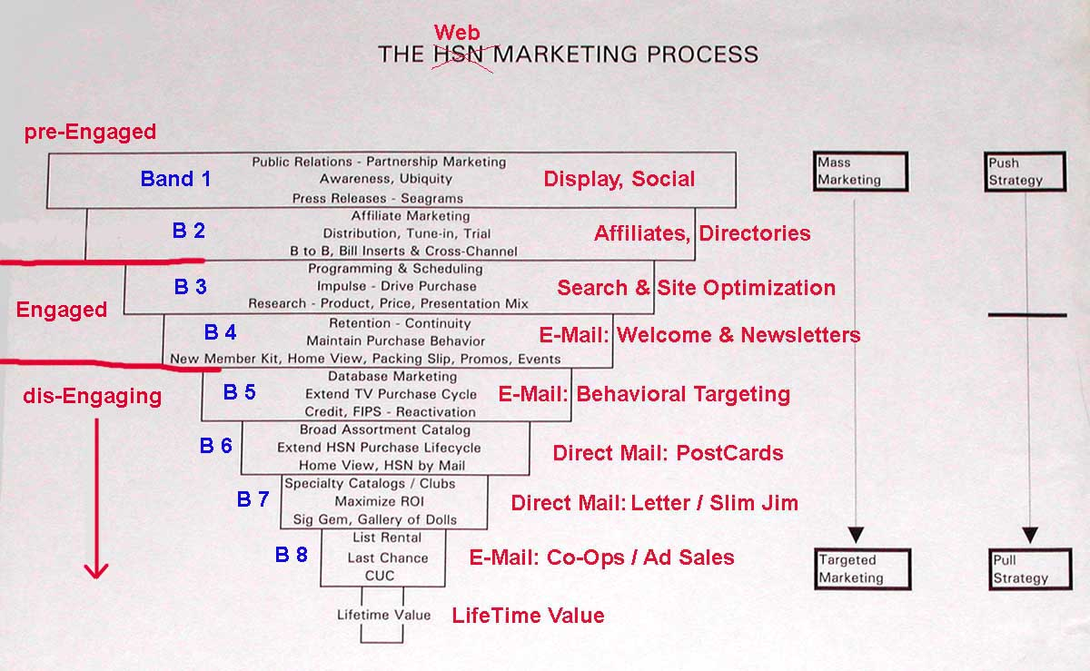 Best picture of general communications woburn ma - Hsn Marketing Funnel