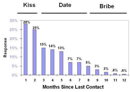 Kiss Date Bribe