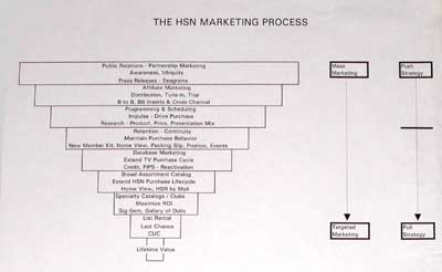 HSN Marketing Funnel