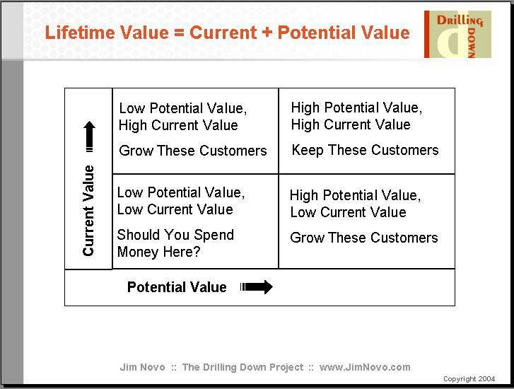 customer lifetime value model Abstract purpose – the applicability of the customer life time value (clv)  concept goes beyond consumer markets specifically, the purpose of this paper  is to.